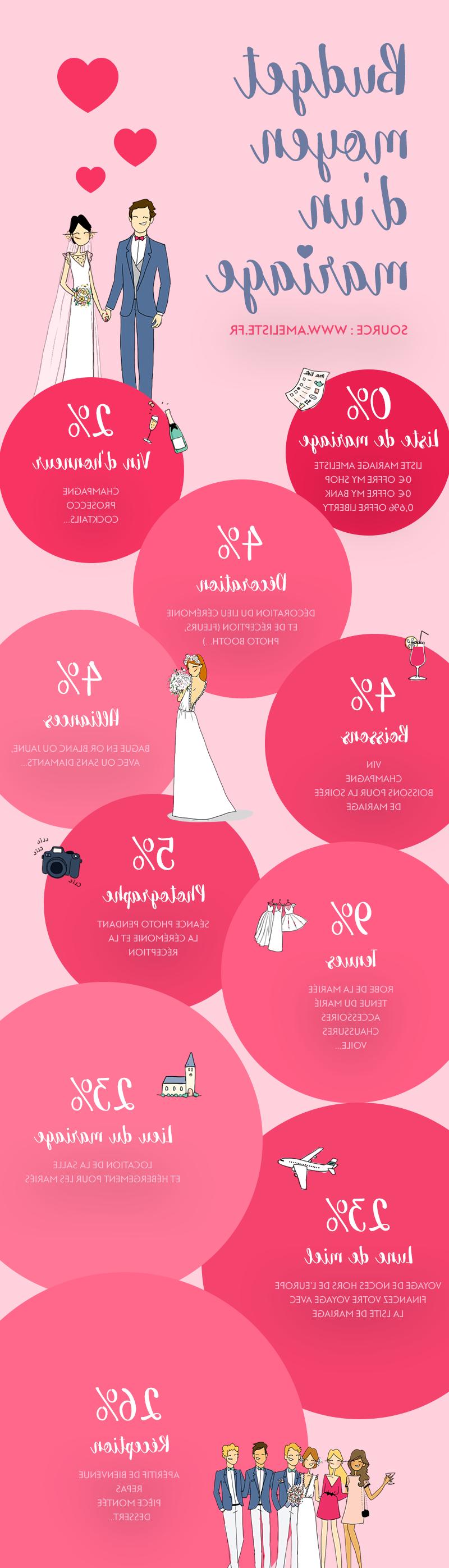 Quel type de menu pour un mariage ?